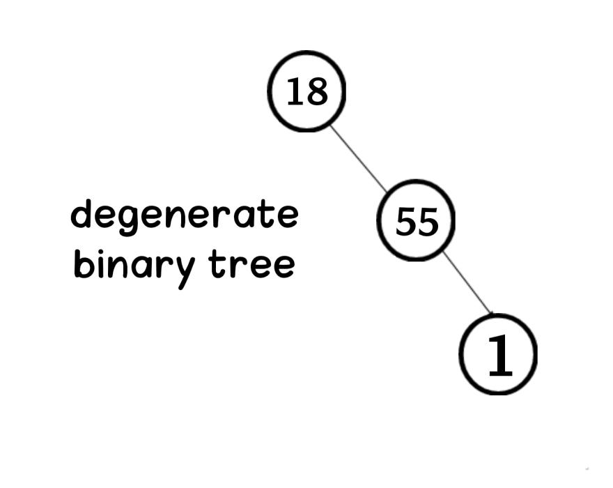 degenerate binary tree in data structure