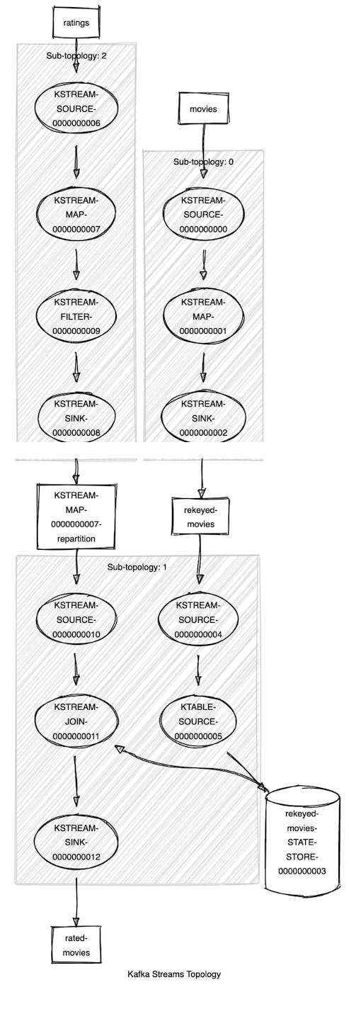 Kafka Streams Topology Visualizer