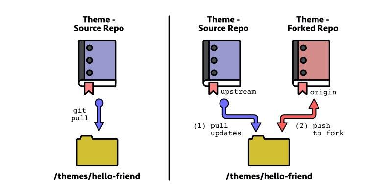 comparison of update methods