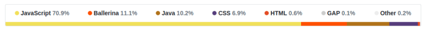 Language Details in GitHub