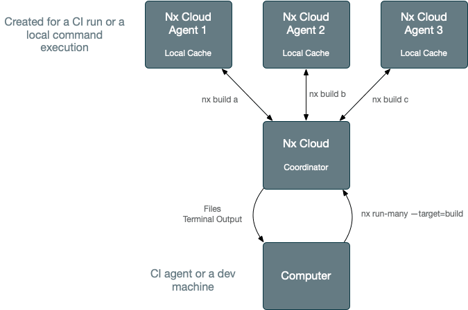 Distributed task execution