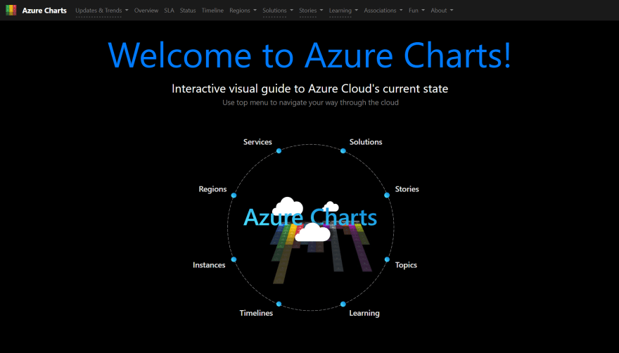 Azure Charts website homepage