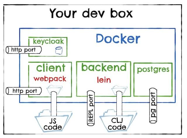 Akvo Lumen developer docker compose setup