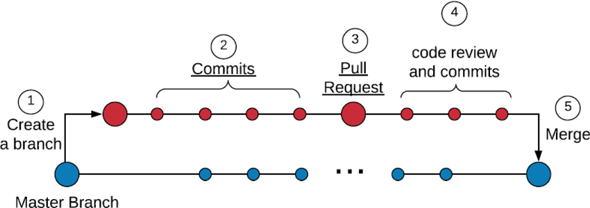 Code Review process