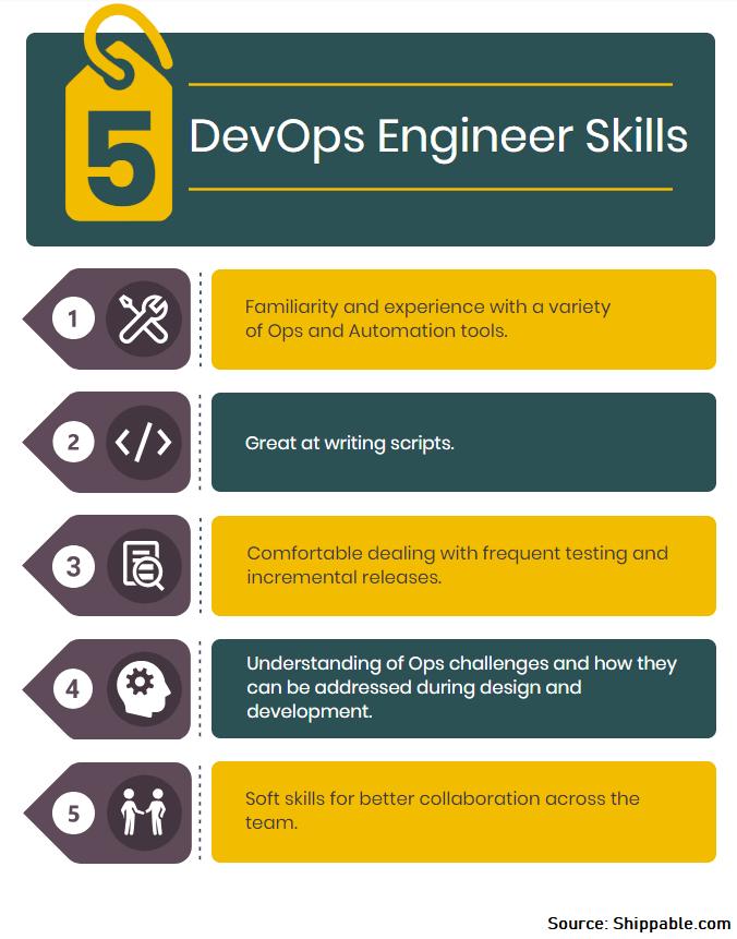 DevOps Skills