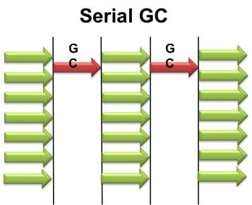 SerialGC
