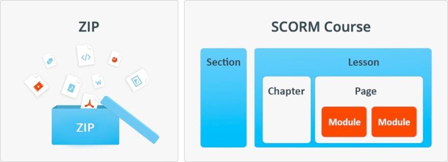 Zip Folder and SCORM illustration
