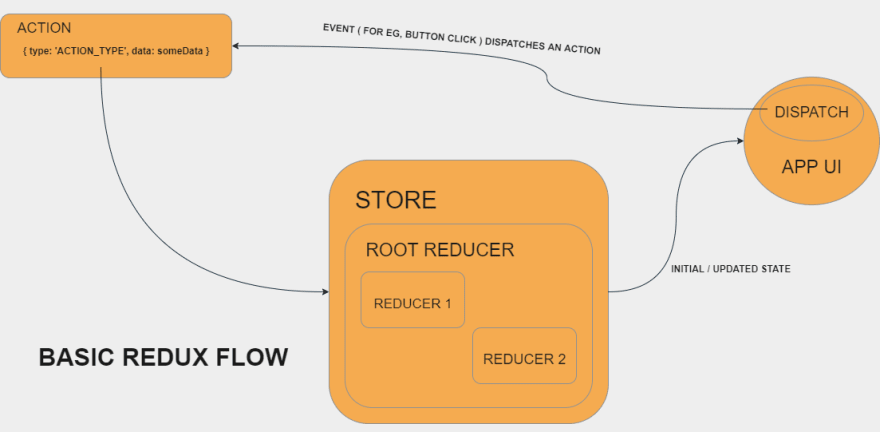 Basic Redux Flow