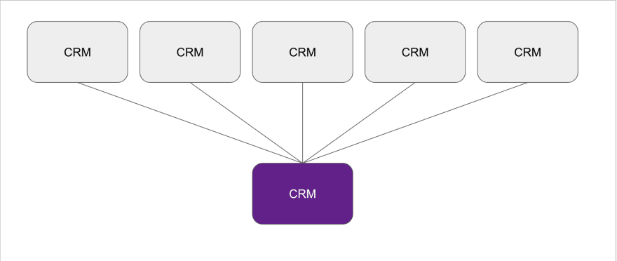 5 CRMs into 1 super CRM