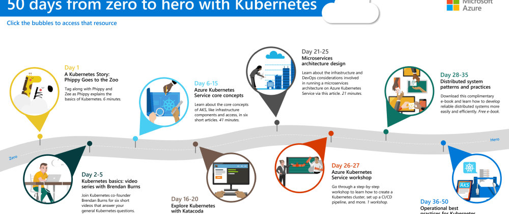 Cover image for The beginners guide to Kubernetes in Azure