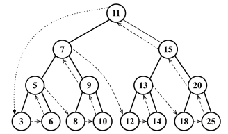 post-order traversal of binary search tree