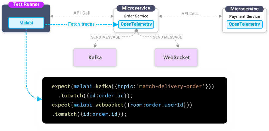 validating that the Order Service submitted correct messages to Kafka and to a Websocket