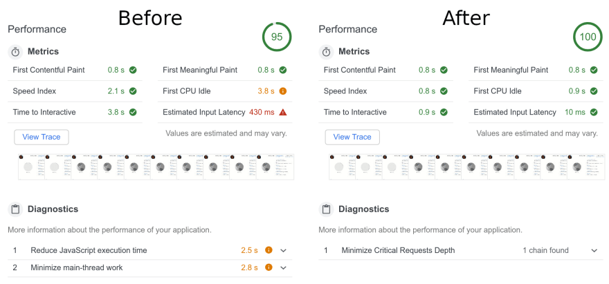 With OffscreenCanvas Google Lighthouse Performance rate increased from 95 to 100