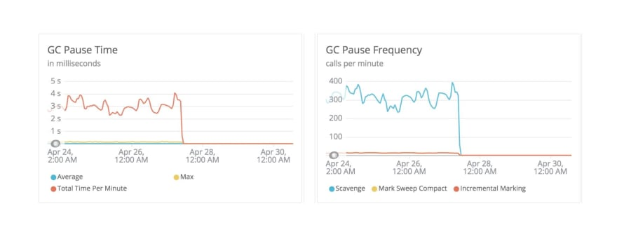 GC pause and frequency charts