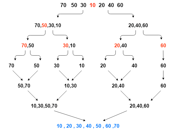 Illustration for merge sort. **Note:** The middle element is colored red.