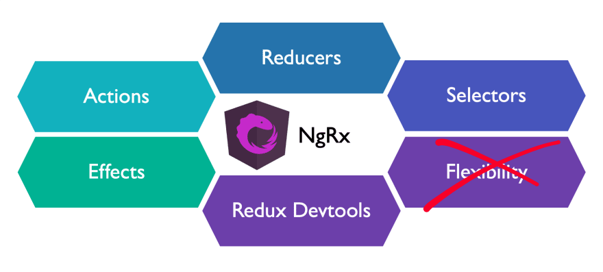 What NgRx is missing