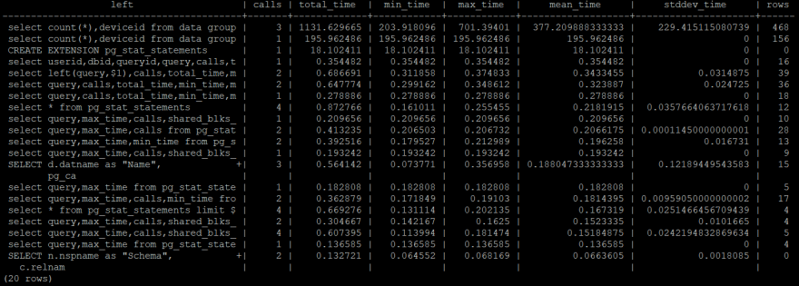 pg_stat_statements output