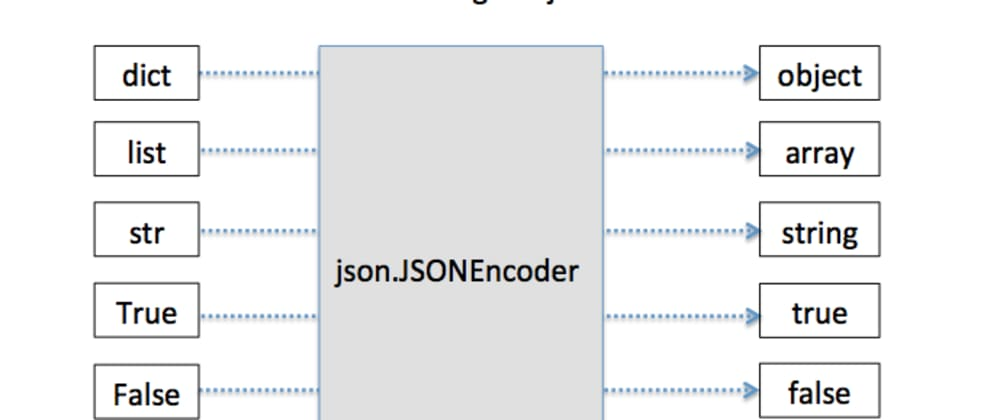 Cover image for JSON to python object