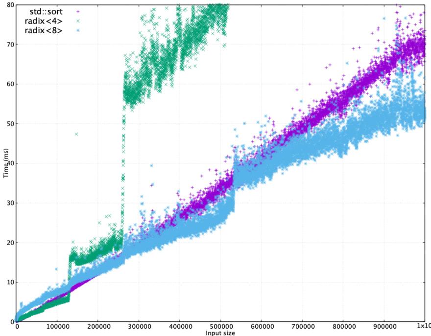 Graph of std::sort vs. radix sort, N=1000000, zoomed vertically