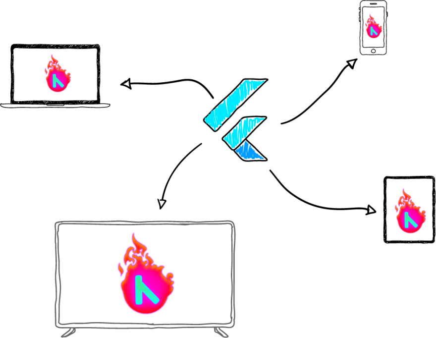 Flutter developing for multiple platforms with the same codebase