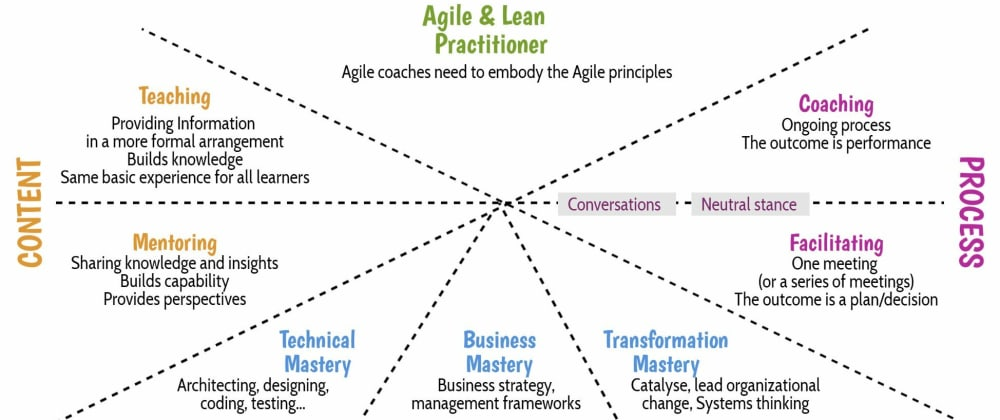 Cover image for DEV3L on Coaching Agile Teams