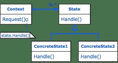 Design Pattern State