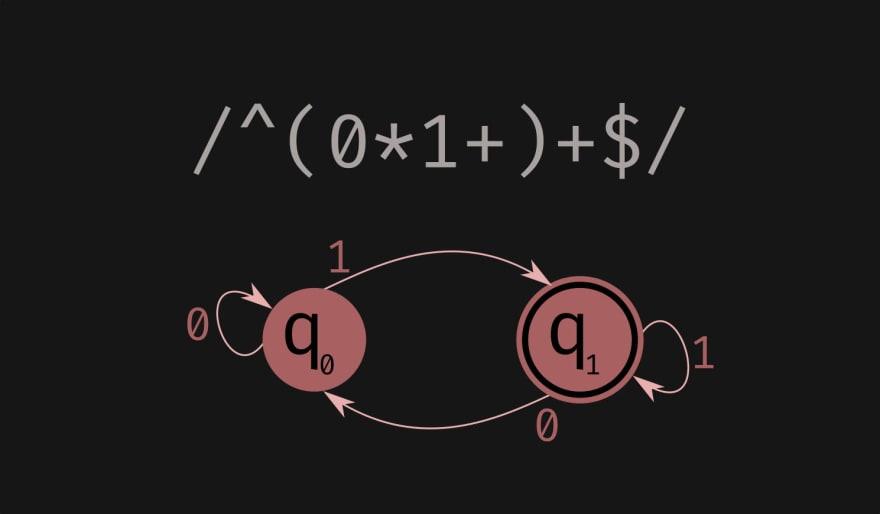 An example finite state automaton, demonstrating /^(0*1+)+$/ JavaScript regex