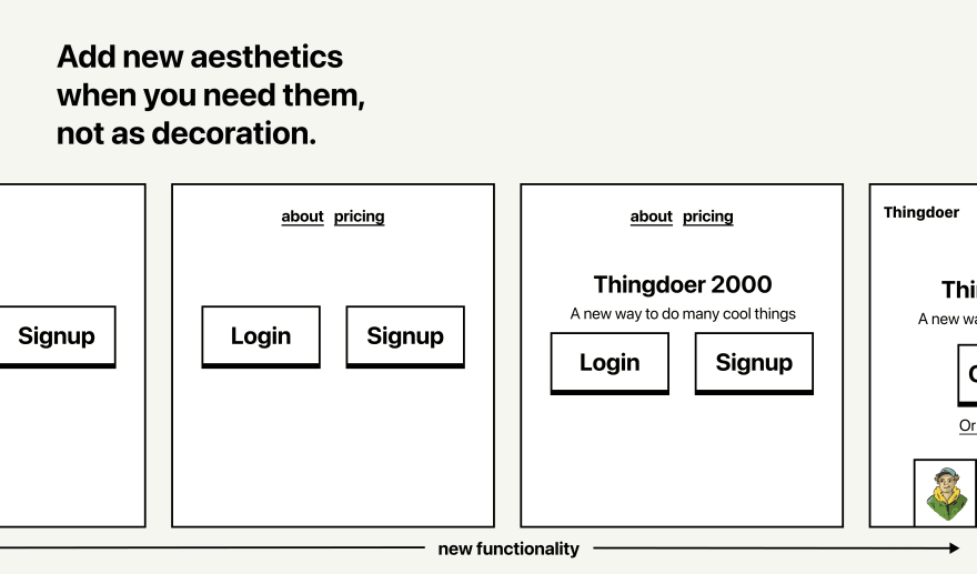"""A timeline of a product as it evolves from simple to complex as a features such as an """"about page"""" and a """"pricing page"""" get added. A label at the top reads """"Add new aesthetics when you need them, not as decoration""""."""