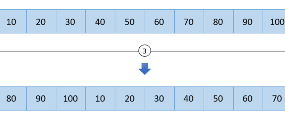 Cover image for Array rotation by Reversal Algorithm