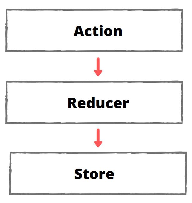Illustration on Redux workflow