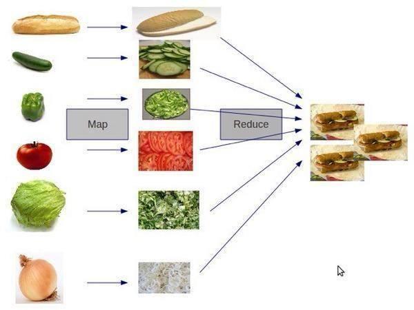 map-reduce-sandwich