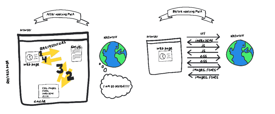 How does caching avoid unnecessary network communication
