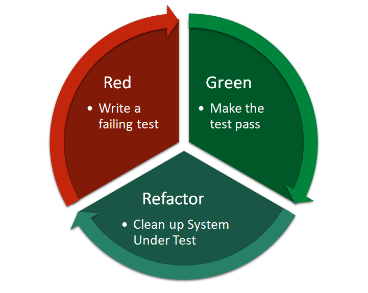 Test Driven Development is Red (failing tests), Green (Passing tests), Refactor (Cleaning up test code and code under test)