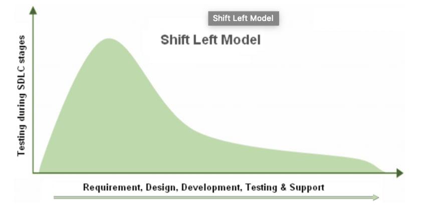 Shift Left Model
