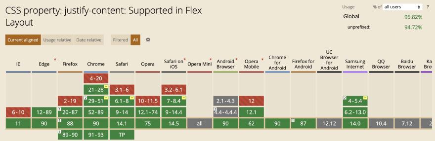justify-content flex