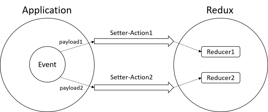 Setter Actions