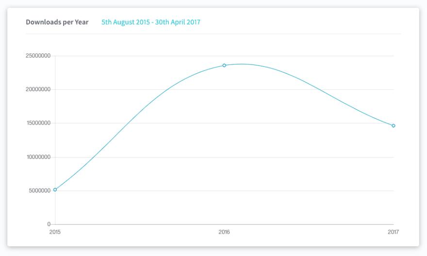 downloads per year