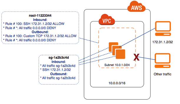 AWS Network NACL & Security Group