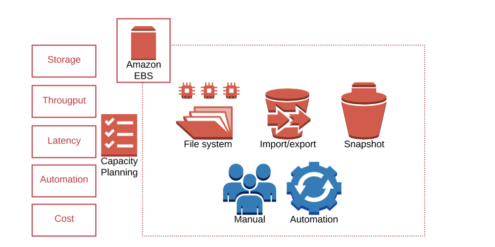 The Importance of Capacity Planning for EBS Volumes in AWS