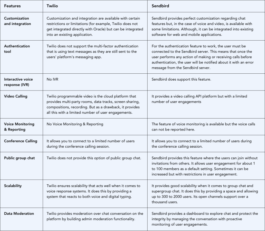 Twilio vs. Sendbird comparison