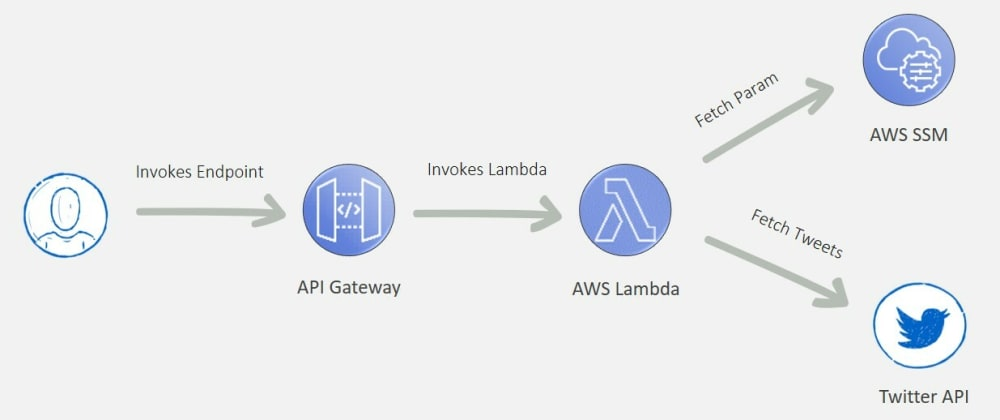 Cover image for A Serverless App with AWS SAM to Rediscover Liked Tweets