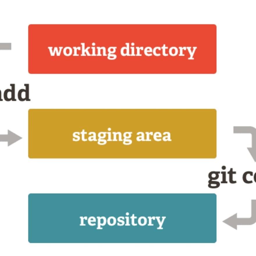 Git stagging