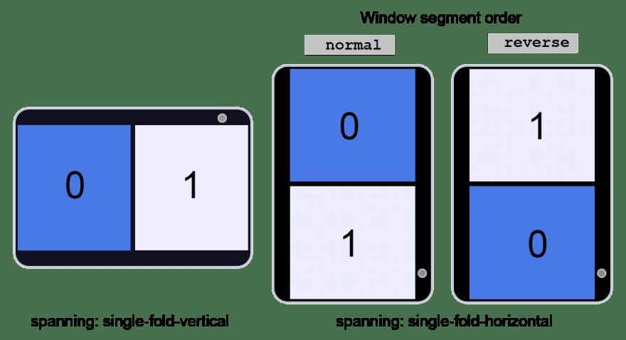 Illustration of impact of window order values