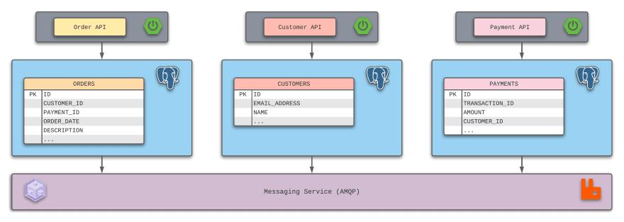 True Microservices Design