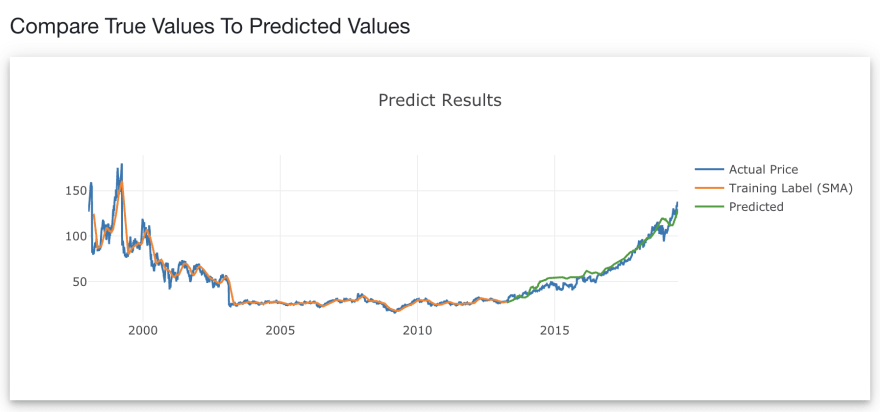 The green line denotes the prediction of the validation data, from web demo