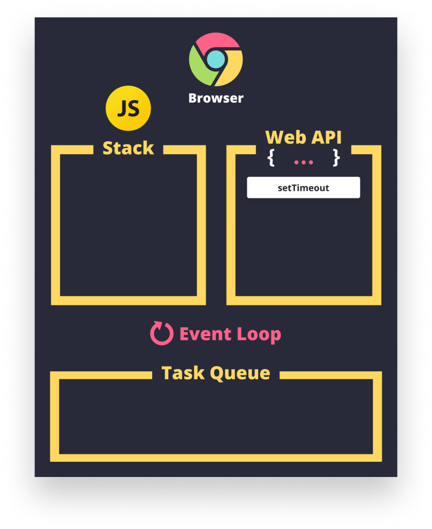 Web API waiting to be executed