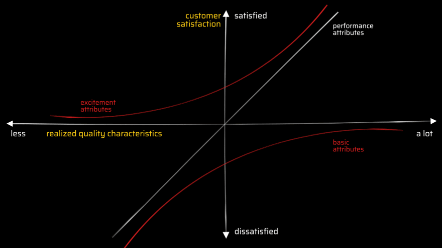the three main attributes of the Kano Model