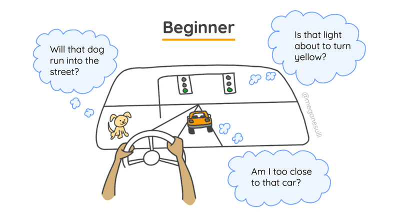 A point-of-view drawing of a person driving a car, from a beginner driver's perspective. There are several thought bubbles related to what the driver sees through the windshield.