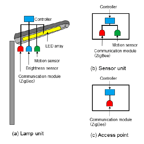 Source : Research Gate ( https://www.researchgate.net/publication/<br> 262352965_Smart_street_light_system_with_energy_saving_function_based_on_the_sensor_network )