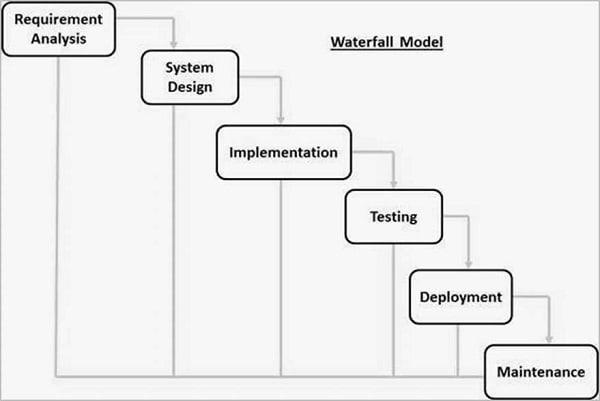 WaterFall Model diagram